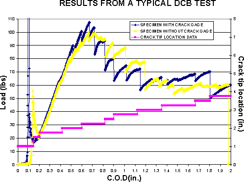 Results from a typical DCB test